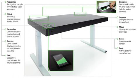 Office Workout Smart Desk Shifts Between Sitting Standing