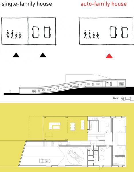 auto family house plans