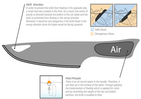 shark knife diagram