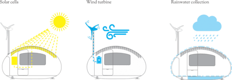 ecocapsule energy generation methods