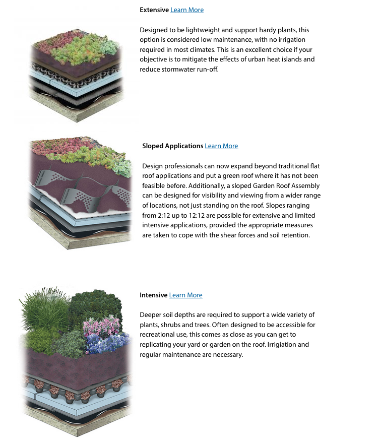 Hydrotech Garden Roof Assembly