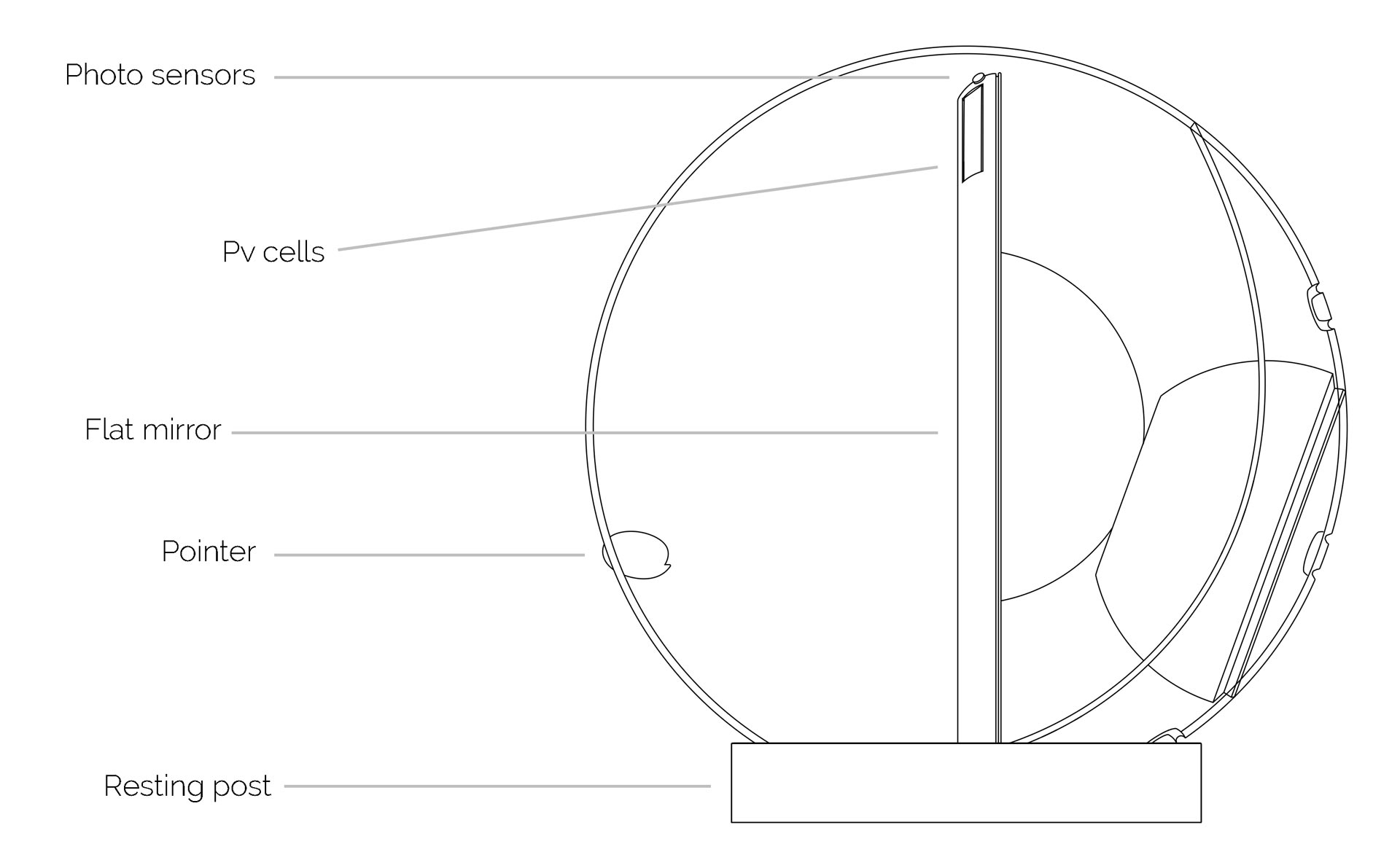 Tech specs for Lucy, the solar-powered sun reflector