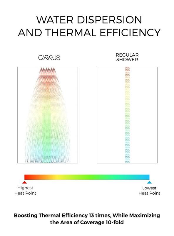 Cirrus Shower - Thermal Efficiency