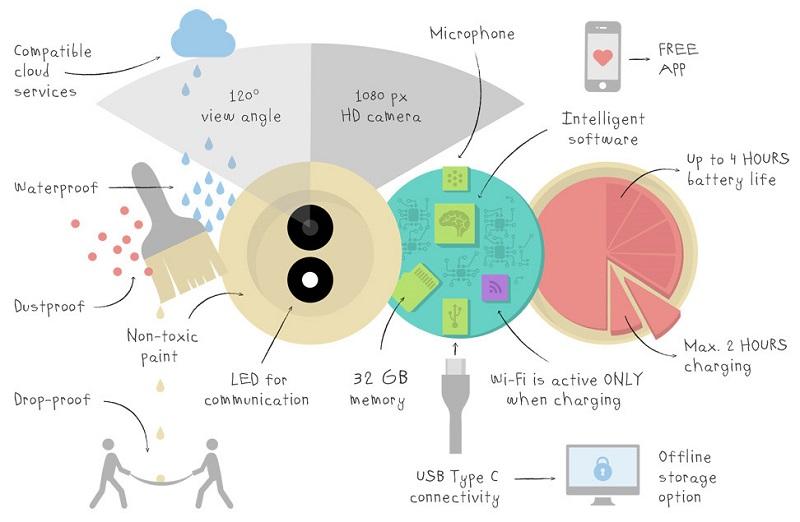 Benjamin Button - Diagram